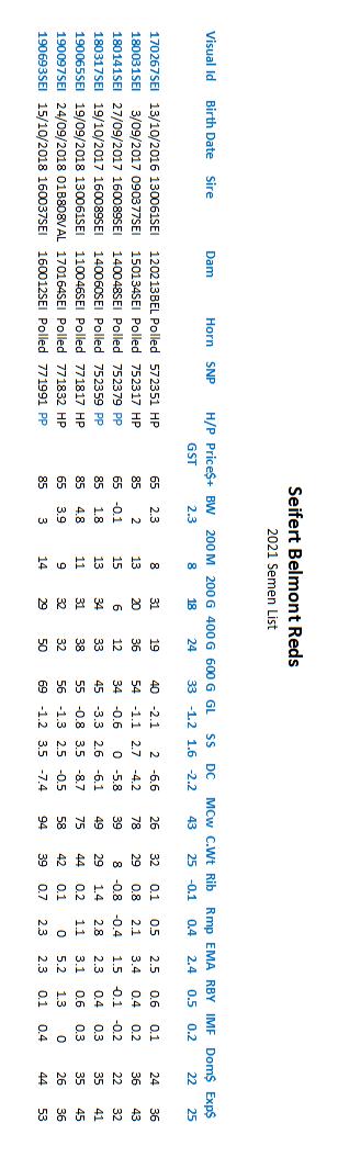 2021 semen list